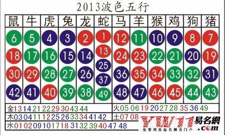 2013十二生肖波色号码对照表
