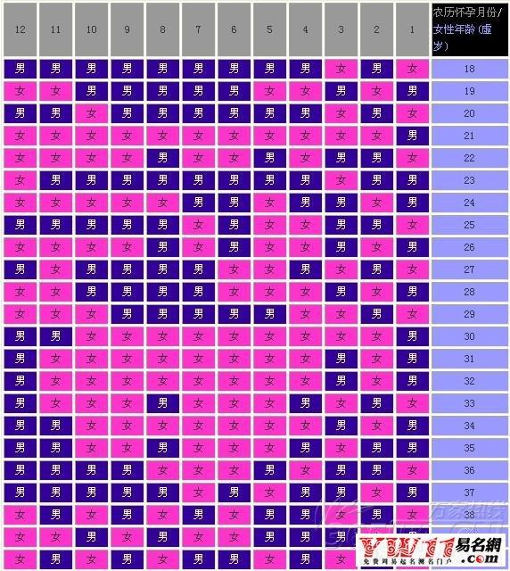 育女预测表_清宫表2015生男生女图-起名网