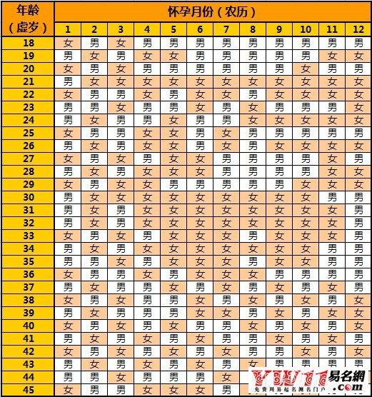 清宫表2016生男生女图