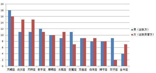 图表3:男性出轨导致离婚的星座统计柱状图(图片来源于作者)