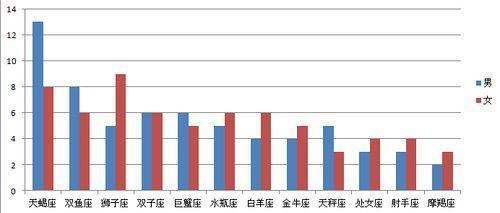图表6:性格原因导致离婚的星座合并统计柱状图(图片来源于作者)