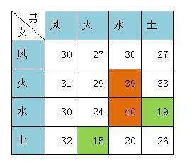 表格4:星座属性配对统计表(图片来源于作者)