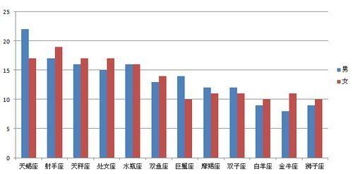 图表5:出轨导致离婚的星座合并统计柱状图(图片来源于作者)