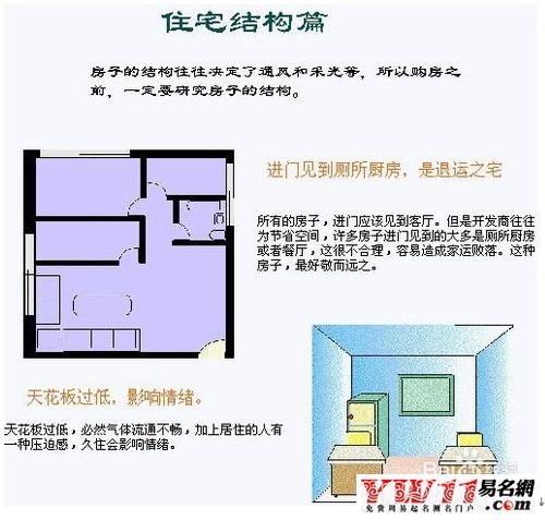 以及图解,见下图; 1,农村住宅风水学房屋方位的选择