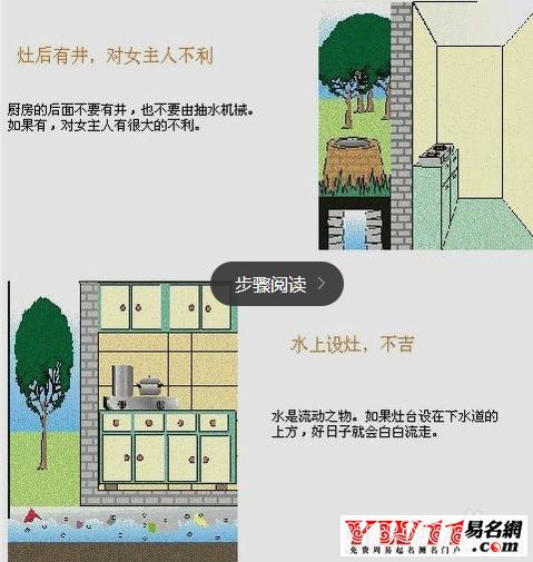 图解,见下图;   农村住宅风水   1、农村住宅风水学房屋方位