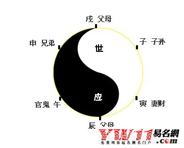 周易六爻占卜