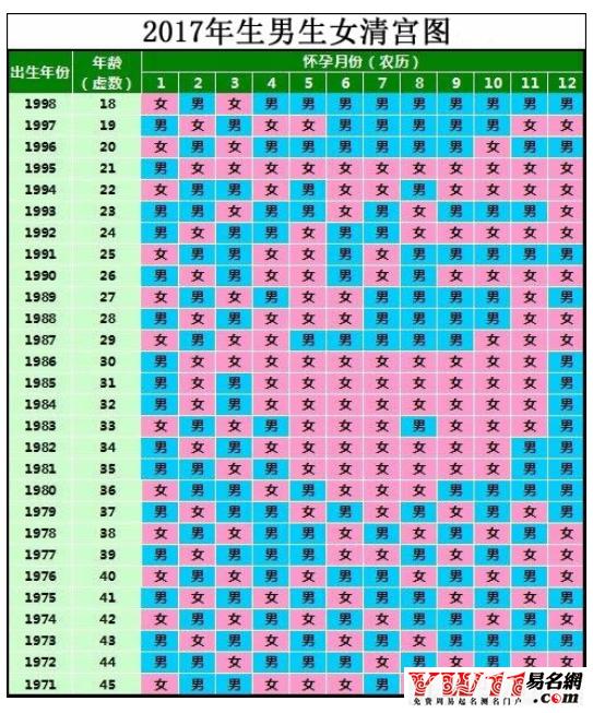 育女预测表_2017生男生女清宫表-起名网