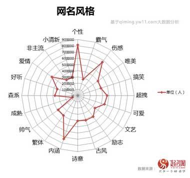 2017中国宝宝起名趋势
