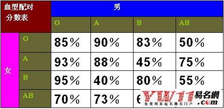 男女血型配对分数表