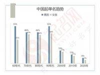 2020年度中国起名大数据报告白皮